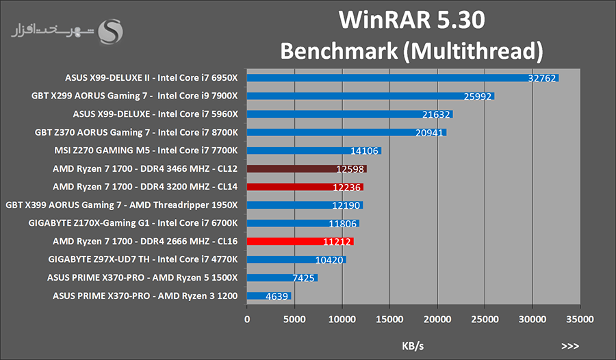 بررسی پردازنده AMD Ryzen 7 1700