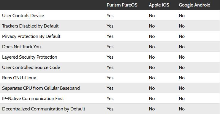 با جدیدترین سیستم عامل دنیای موبایل آشنا شوید؛ PureOS آمده که برنده باشد