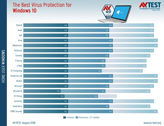 best-windows-10-antivirus-july-august-2.jpg - 98.82 kB