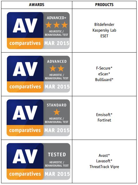 راهنمای خرید : انتخاب بهترین آنتی ویروس