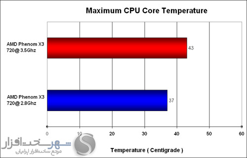temperature software: