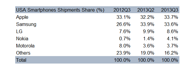 Q3-2013-USA-Market-Share-Table-Counterpoint-Research.png