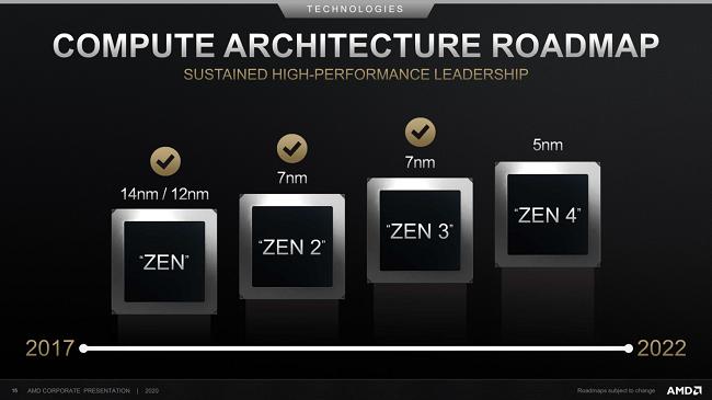 AMD-Zen-CPU-Architecture-Roadmap-2022-1480x833.png