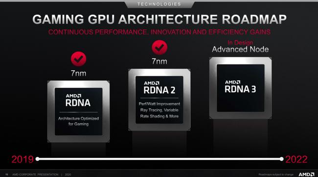 AMD-RDNA-GPU-Architecture-Roadmap-2022-1030x576.png