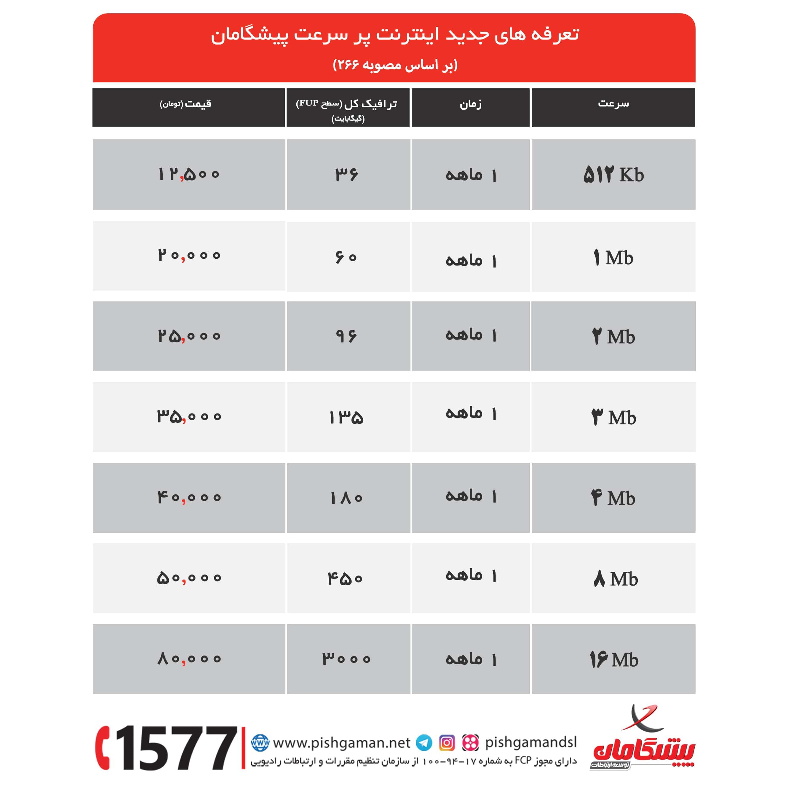 pishgaman4 - مشخص شدن حجم مصرف منصفانه در طرح اینترنت غیرحجمی و مقایسه شرکتها (بروزرسانی 14 اسفند 96)
