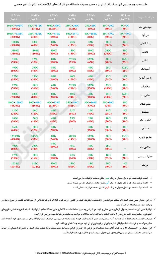 ShahrSakhtAfzar internet650 - مشخص شدن حجم مصرف منصفانه در طرح اینترنت غیرحجمی و مقایسه شرکتها (بروزرسانی 14 اسفند 96)