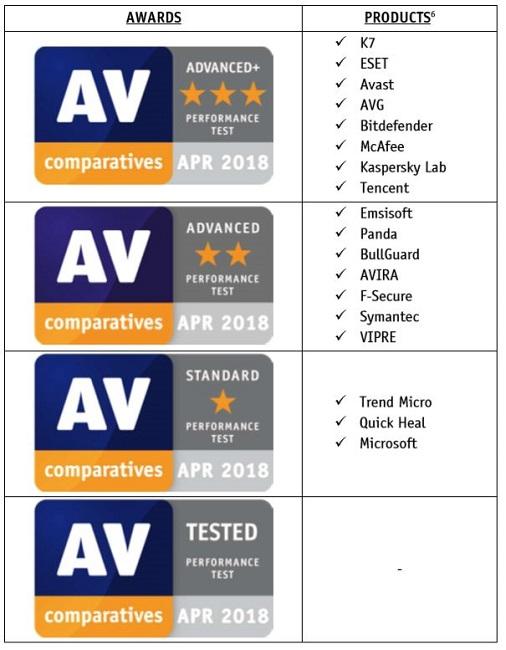 نماد اعطایی AV_Comparative به آنتی ویروس های مختلف