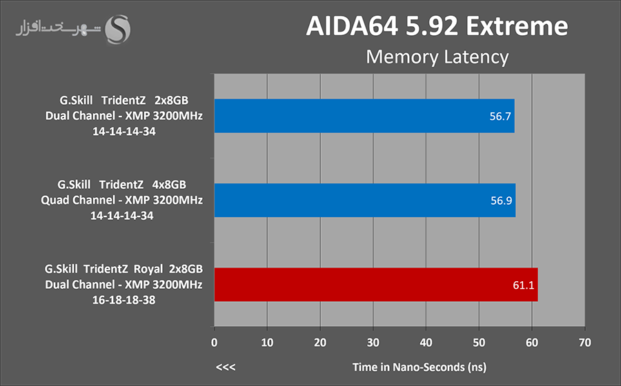 aida-latency.png