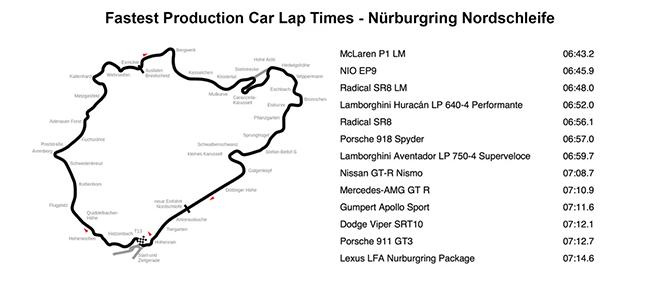 nurburgring-fastest-times.png