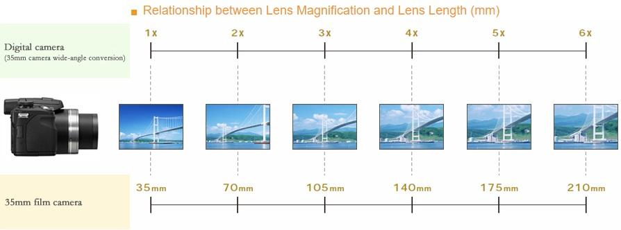 Zoom-vs-Focal-Length-Relationship.jpg