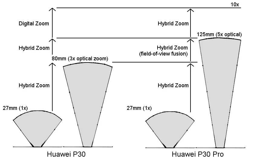 hybrid-zoom-areas.jpg