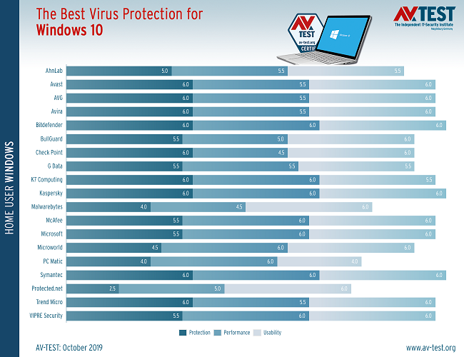the-best-three-antivirus-apps-for-windows-10-528370-2.png