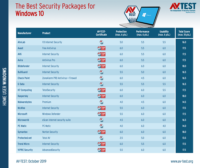 the-best-three-antivirus-apps-for-windows-10-528370-3.png