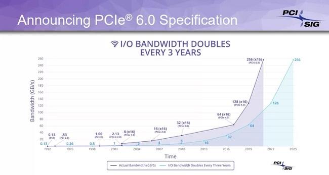 PCIe 6.0.jpg