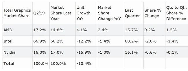 gpu-market-share-q2-2019-2.JPG