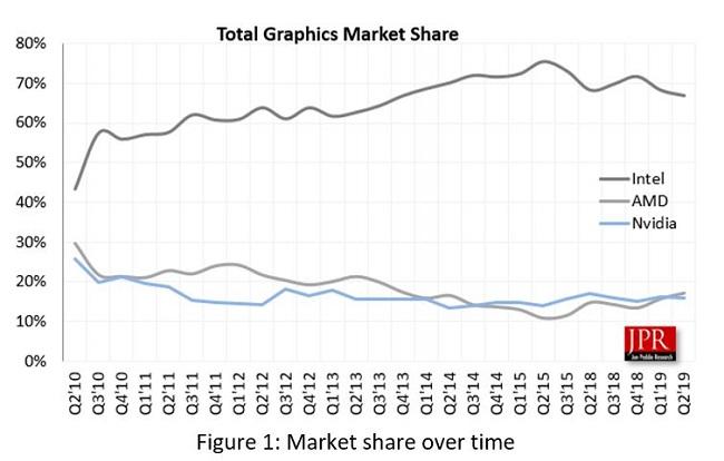 gpu-market-share-q2-2019.jpg