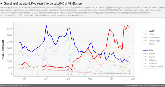 AMD-Marketshare-Mindfactory-03.png