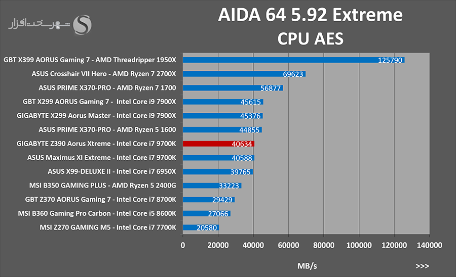 aida-aes.png