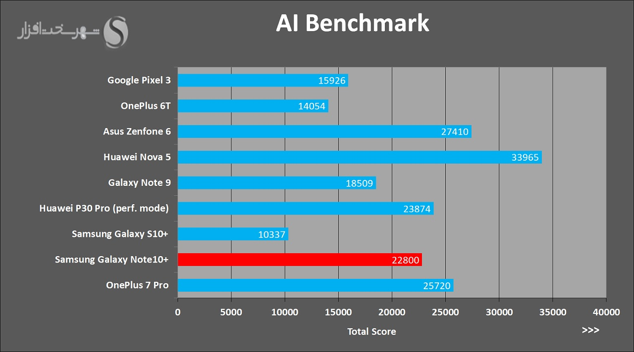 Note10PlusReview-AIBenchmark.jpg