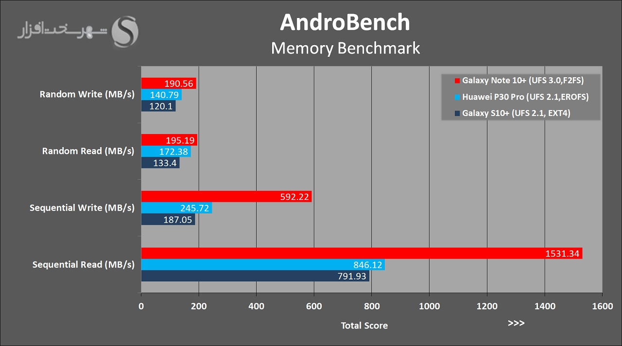 Note10PlusReview-AndroBench.jpg