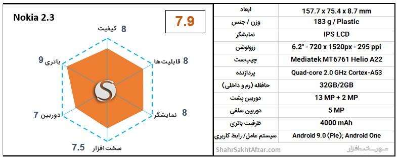 Nokia-2.3-chart.jpg