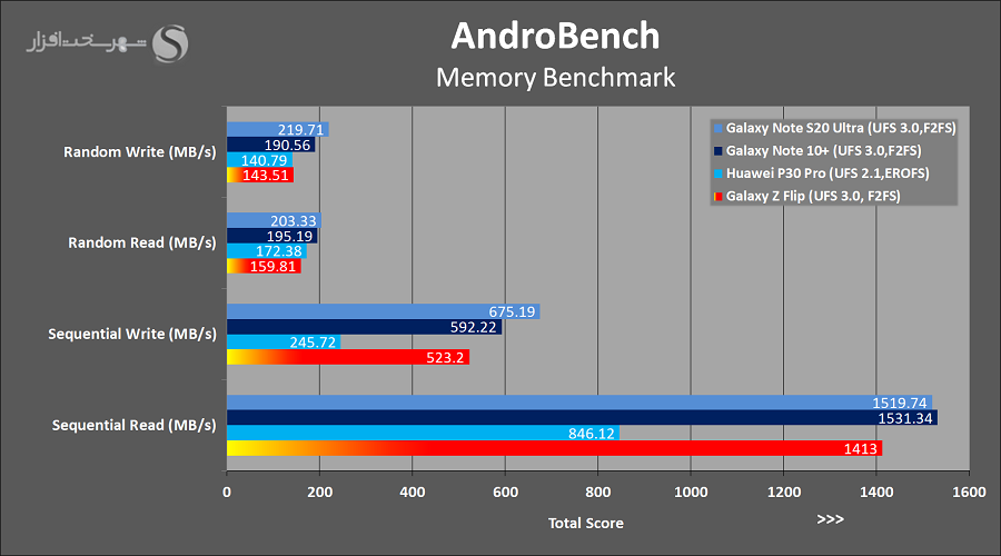AndroBench.png