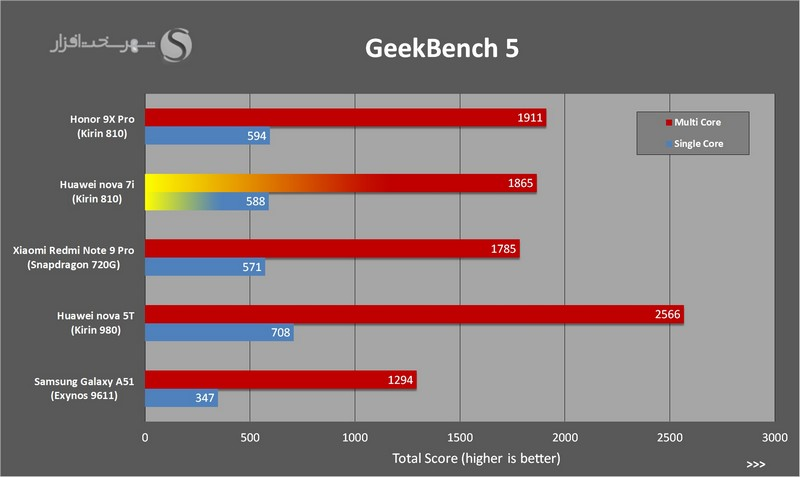 GeekBench-nova7i_small-cnv.jpg