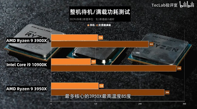 TecLab-Core-i9-10900K-vs-Ryzen-9-3950X-vs-Ryzen-3-3900X-Power-Consumption.jpg