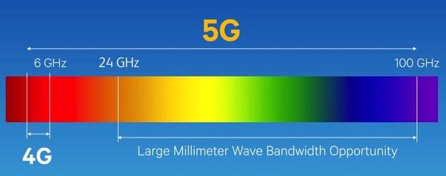 5G-mmWave-bandwidths.jpg