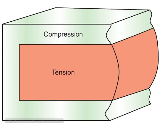 glass-compression-and-tension-zones.jpg