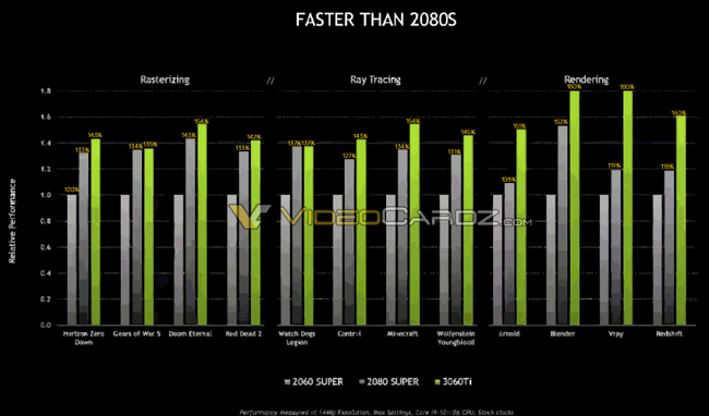 NVIDIA-GeForce-RTX-3060Ti-Official-Performance-850x500.png