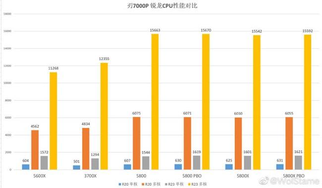 AMD-Ryzen-7-5800-768x448.jpg