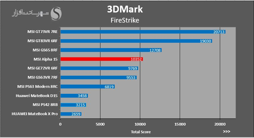 [تصویر:  3DMARK-FIRE-STRIKE.JPG]