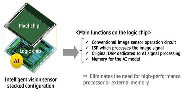 sony intelligent sensor 1.jpg