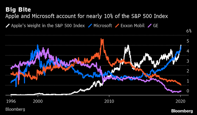 apple-microsoft-sp500.png
