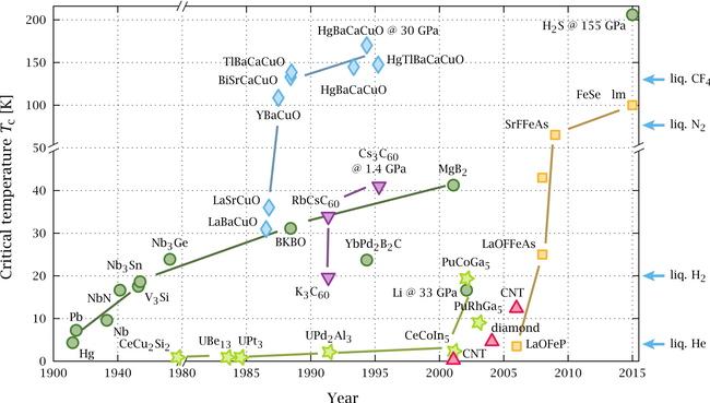 Timeline_of_Superconductivity.jpg