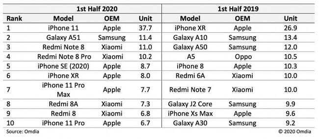 Omdia-best-selling-smartphone-of-H1.jpg